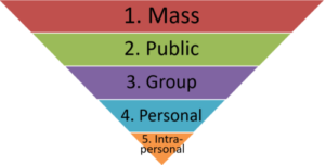 1. Mass, 2. Public, 3. Group, 4. Personal, 5. Intra-personal