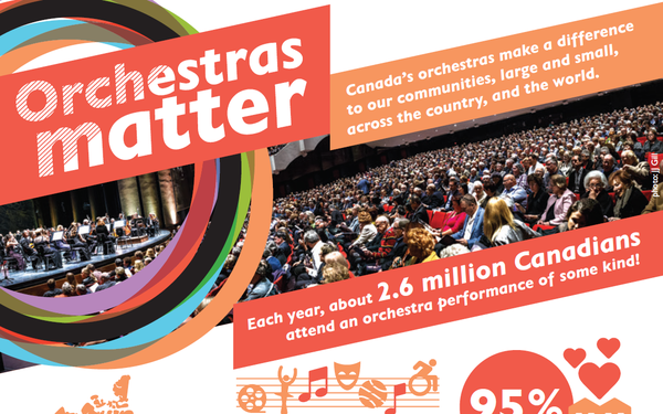 Orchestras Matter! Canada's orchestras make a difference to our communities, large and small, across the country, and the world