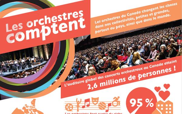 Les orchestres comptent. Les orchestres du Canada changent les choses dans nos collectivités, petites et grandes, partout au pays, ainsi que dans le monde